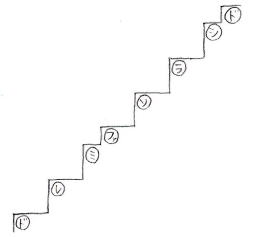 音の階段2