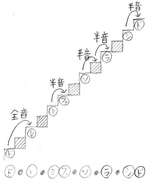 音の階段3