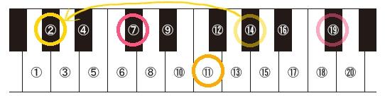 2h26保育実習理論音楽C♯2