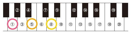 2h26保育実習理論音楽g