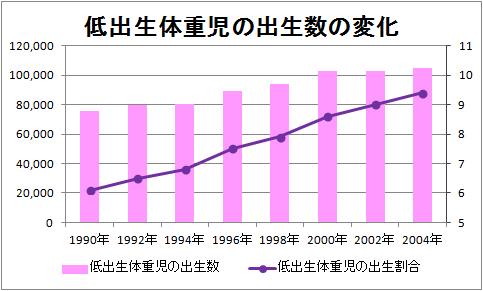 低出生体重児の出生数の変化