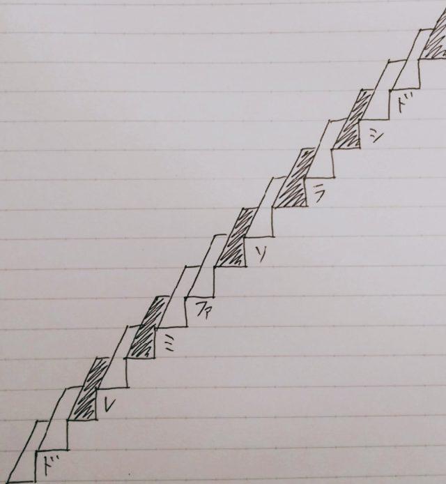 音の階段イメージ
