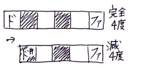 完全4度→減4度