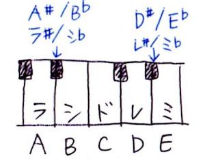 ♯や♭のついたコードの根音