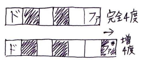 完全4度→増4度