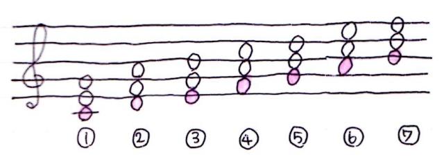 3つの音の和音