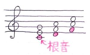 和音の根音