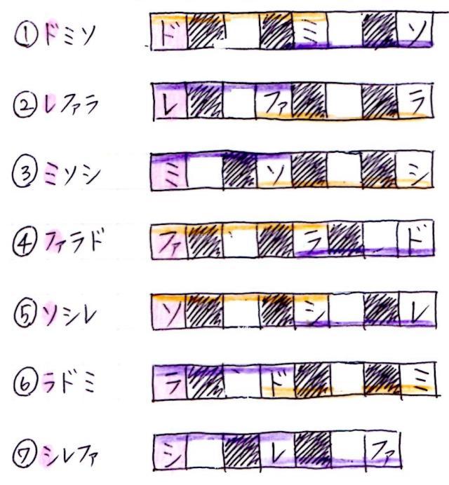 和音の長さ、鍵盤の図
