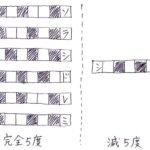 今度こそ④音程「完全5度」などの簡単な見分け方・覚え方