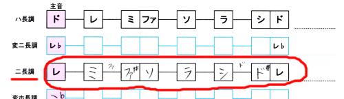 ○長調と調号2