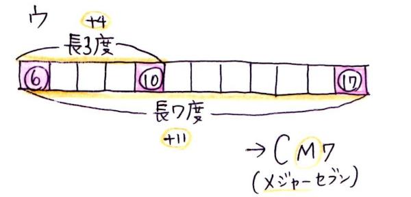 u-cm7