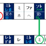 二長調の階名「ファ」は、音名「嬰ト」である。の解き方(保育実習理論音楽問題問6)